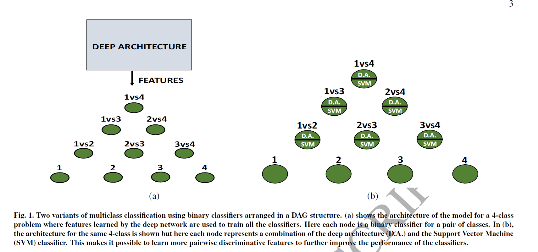 Paper Summary ] Improving multi-class classification by deep