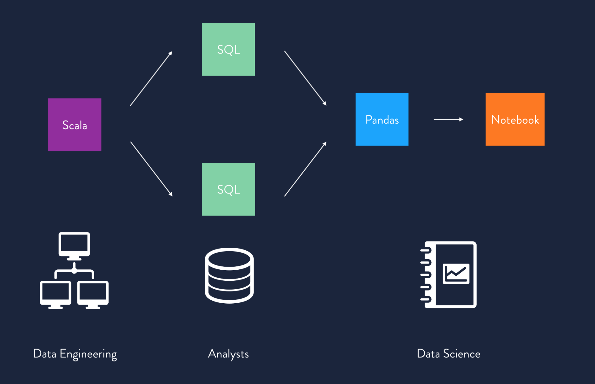 Data applications are graphs of functions that are defined in a variety of tools authored by many personas.