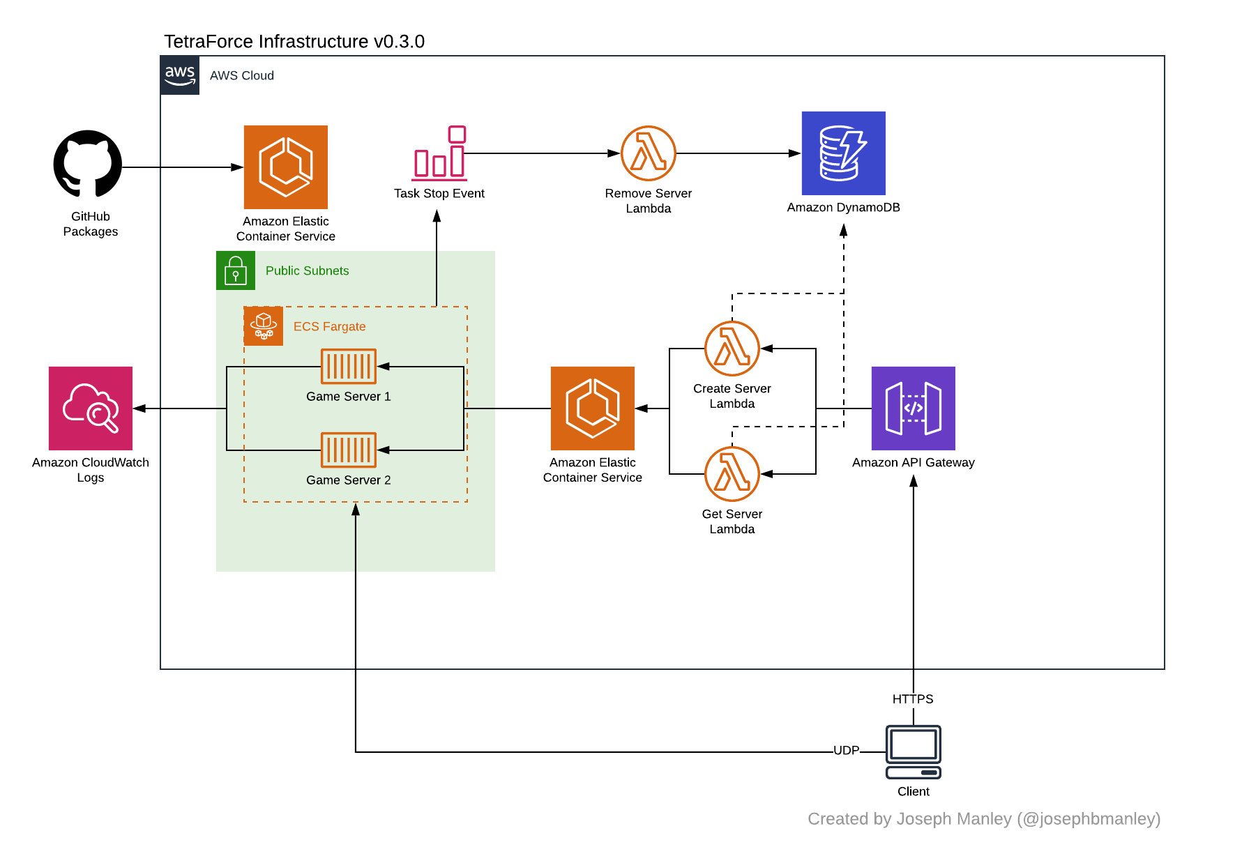 AWS Diagram displaying which services are used within TetraForce's cloud infrastructure