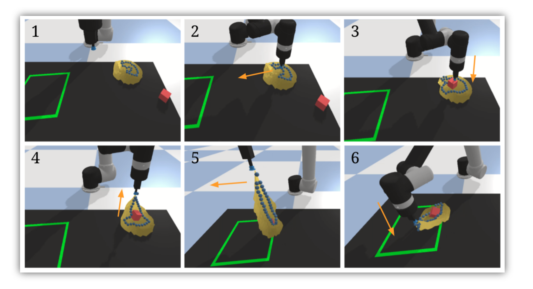 set of Google AI neural networks for teaching robots to move deformable objects