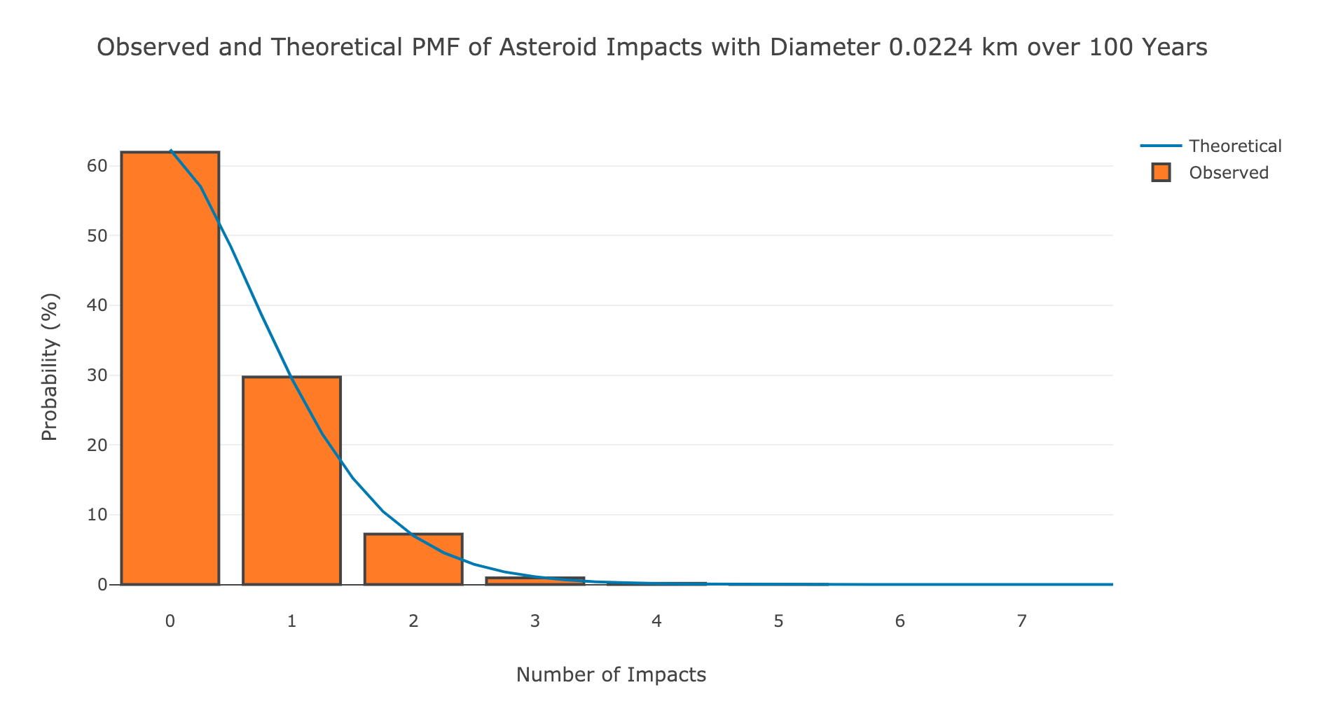 Predicting the Frequency of Asteroid Impacts with a Poisson Processes