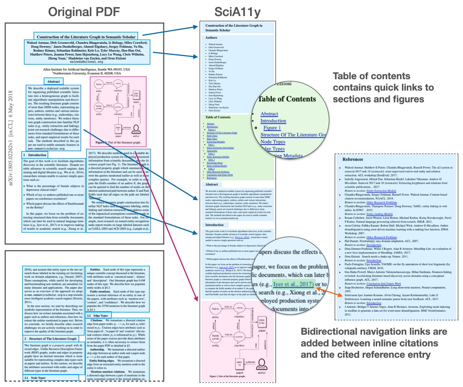 """On the left are the first page and half of a PDF for the paper """"Construction of the literature graph in Semantic Scholar."""" Textual elements are highlighted as blocks of blue. Figure elements are highlighted as blocks of pink. In the middle is the SciA11y HTML render of the same document, with arrows pointing to how blocks from the PDF are rearranged in the HTML. A table of contents is added near the beginning, highlighted in green. Links are added between inline citations and the bibliography."""