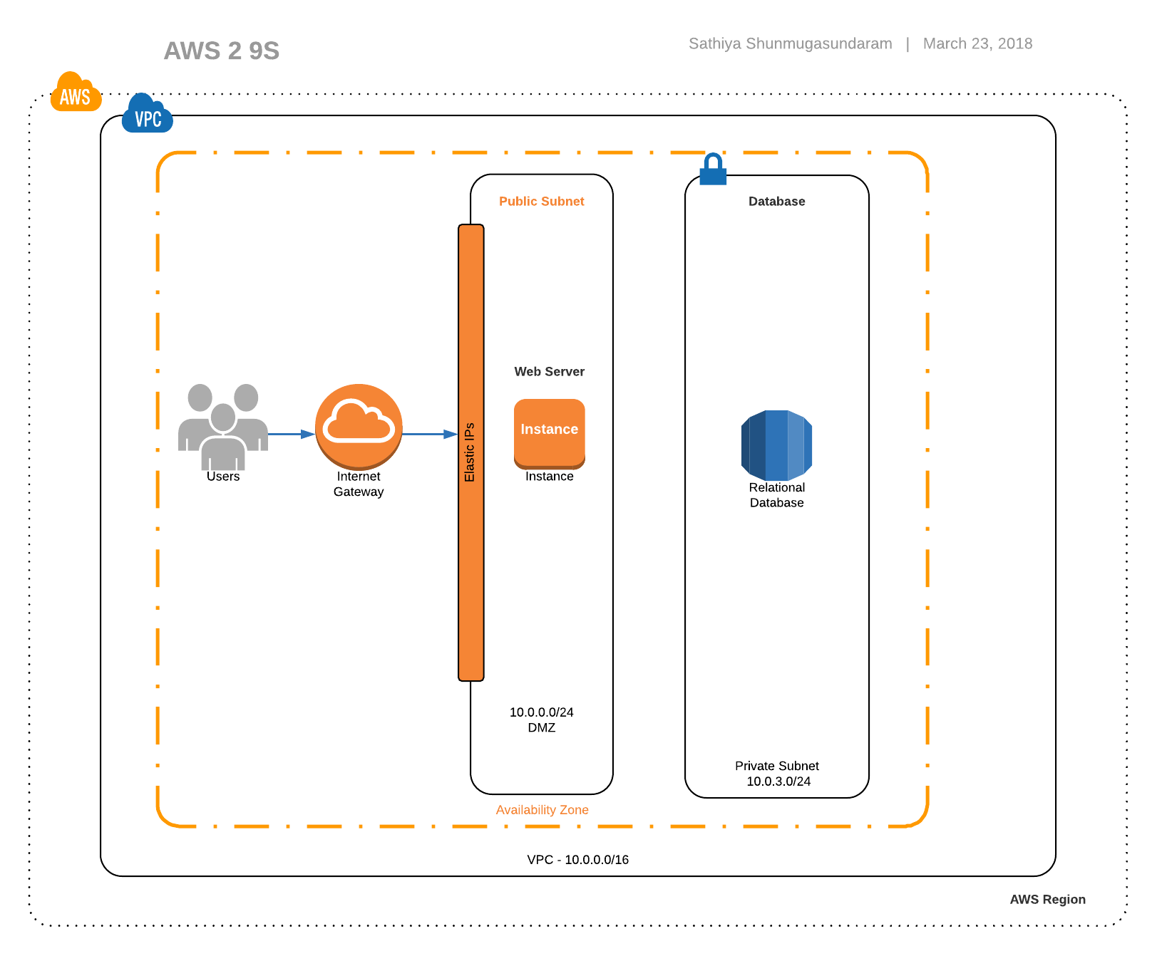 Architecting for Reliability Part 3— High Availability Architectures