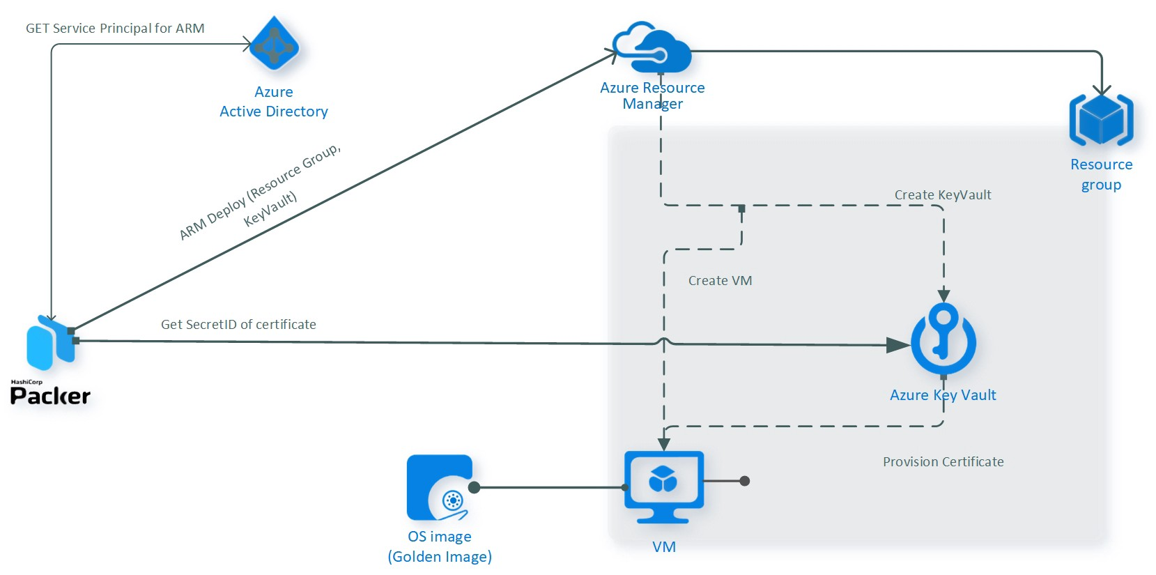 Creating VM Images with Packer in Microsoft Azure - Slalom