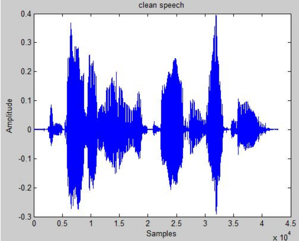 Plot Audio Wave in Time and Frequency domain by MATLAB