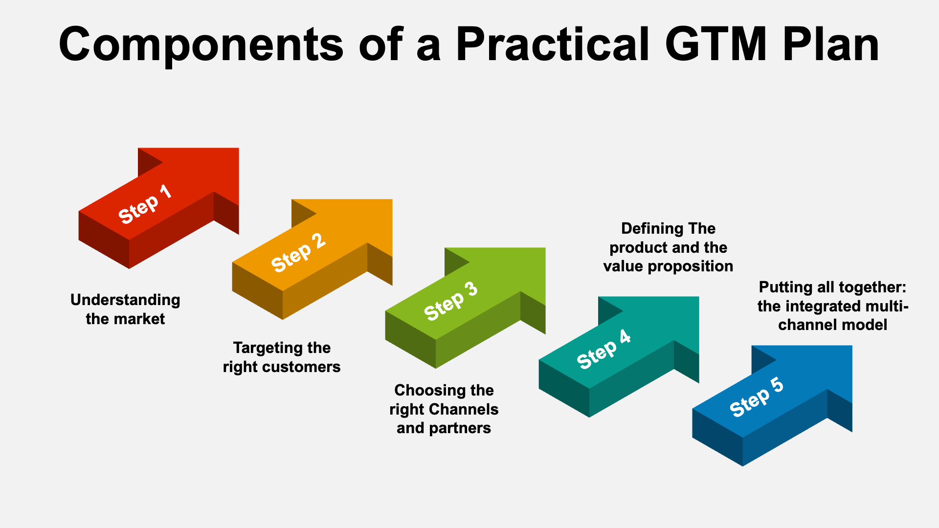 Components of a practical GTM plan | go to market plan