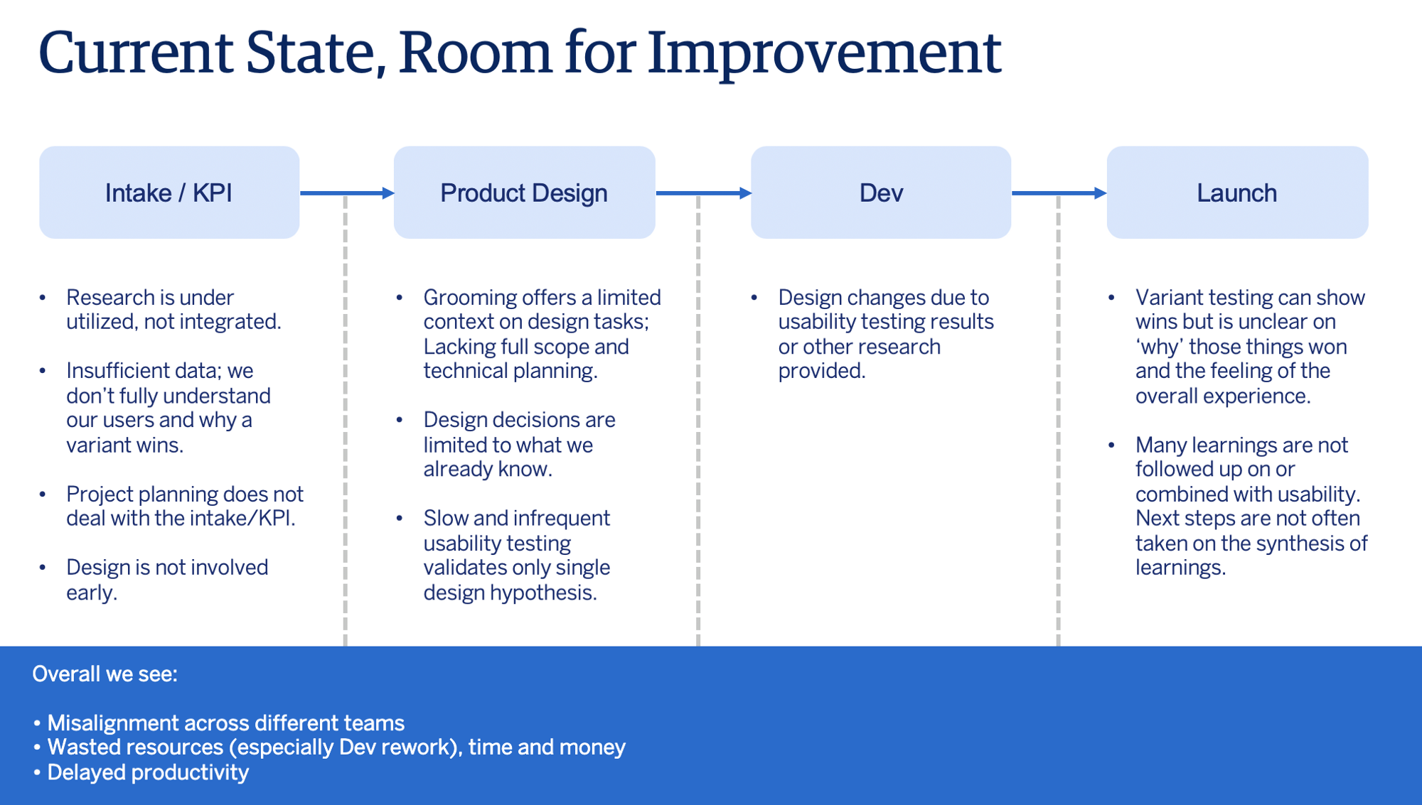 Excerpt of the Proposal advocate for Design & integrate Research: Current State