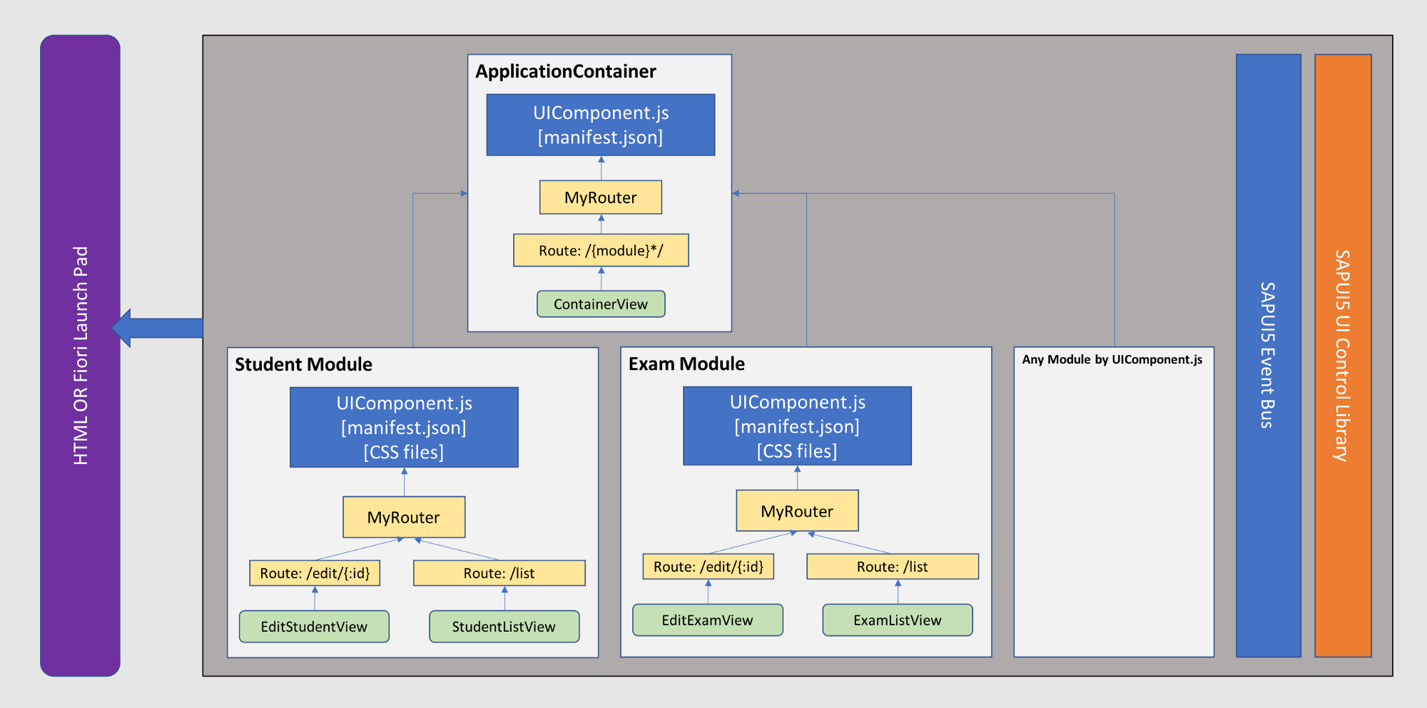 Large scale front end architecture and modular design in SAP UI5