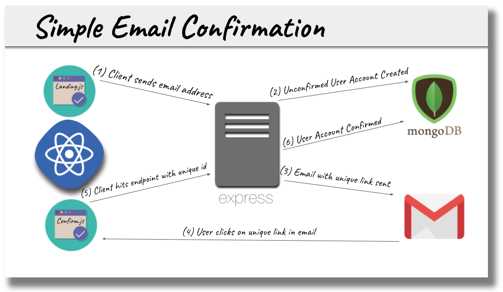 Email Confirmation with React - Bits and Pieces