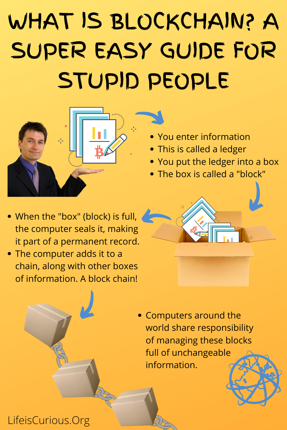 What is blockchain infographic showing it is a ledger entered into a box and a chain