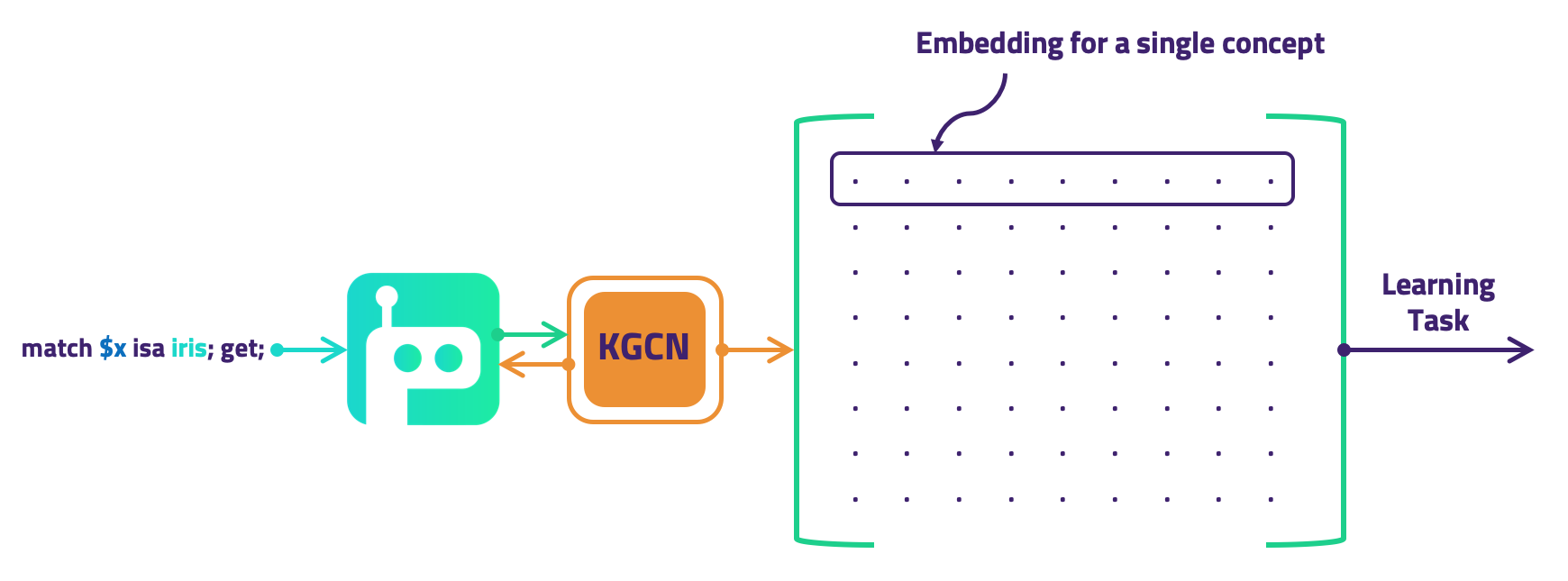 KGCNs: Machine Learning over Knowledge Graphs with TensorFlow
