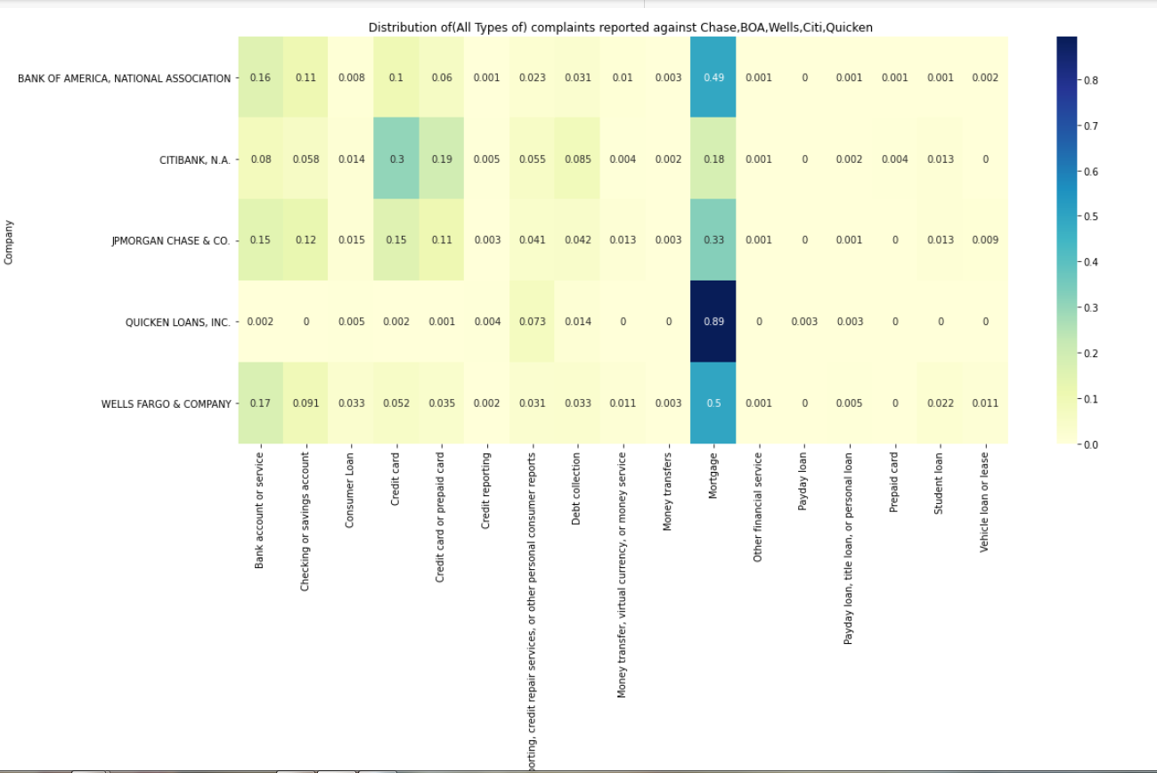 Distribution of(All Types of) complaints reported against Chase,BOA,Wells,Citi,Quicken