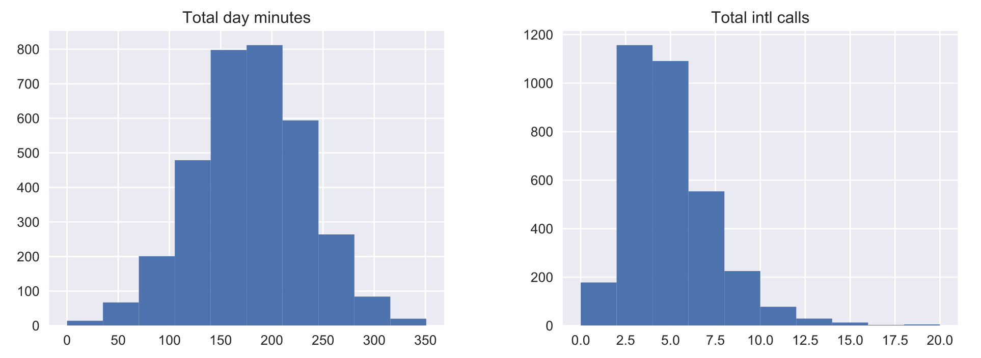Open Machine Learning Course  Topic 2  Visual Data Analysis with Python