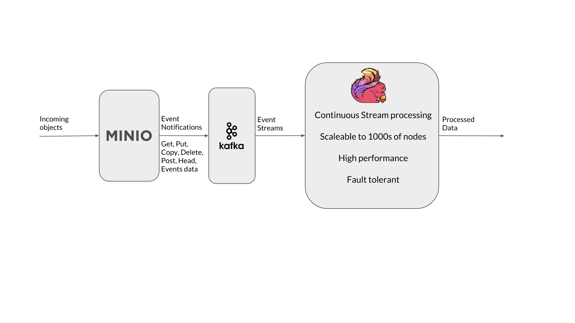 Stream processing with Apache Flink and Minio - High Performance