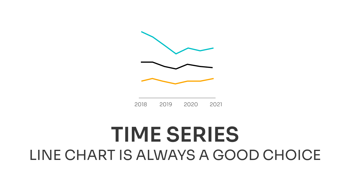 Line chart—best chart choice for time series