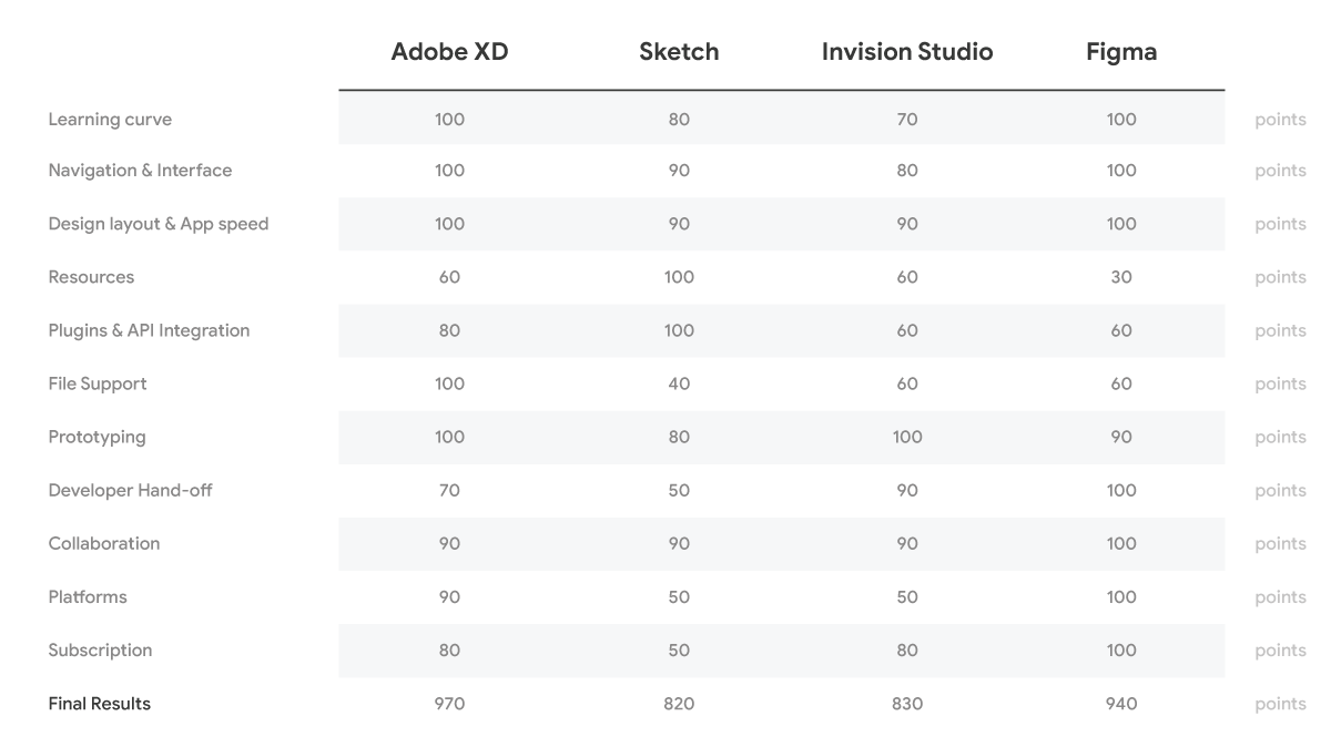 Adobe XD vs Sketch, Invision Studio & Figma (2019's In-depth