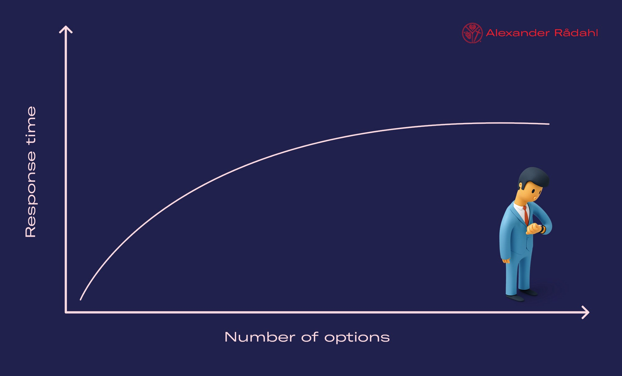 The more options the user has, the more time it takes to make a decision.