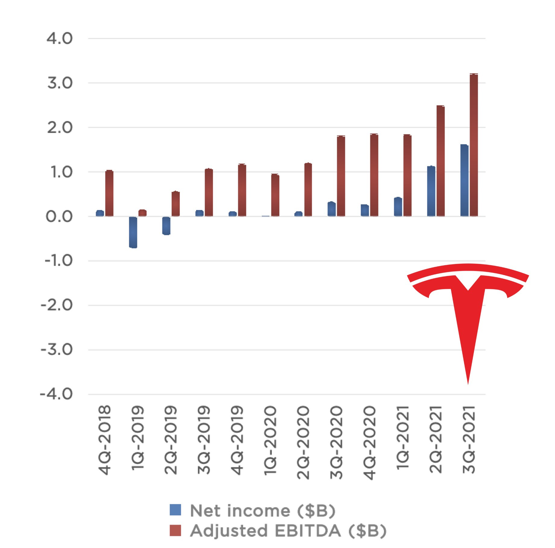 IMAGE: A bar graph with Tesla's financial results (net income and adjusted EBITDA) between 4Q-2018 and 3Q-2021.