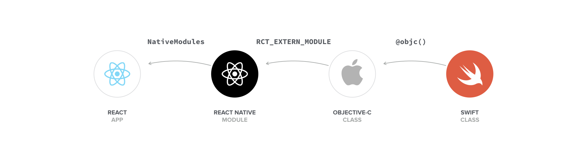 Swift in React Native - The Ultimate Guide Part 1: Modules