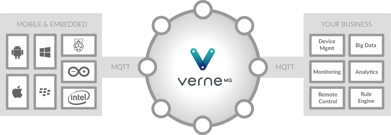 There's more to life than HTTP: VerneMQ a high-performance and