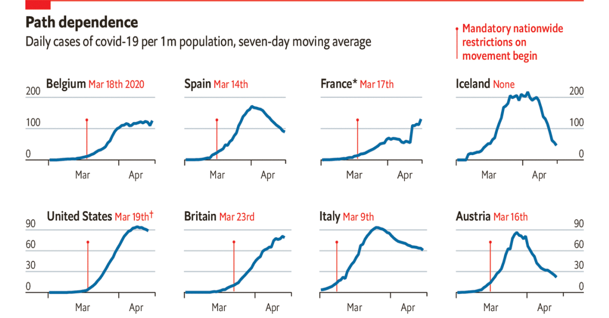 Path dependence—daily cases of covid-19 per 1m population | by The Economist