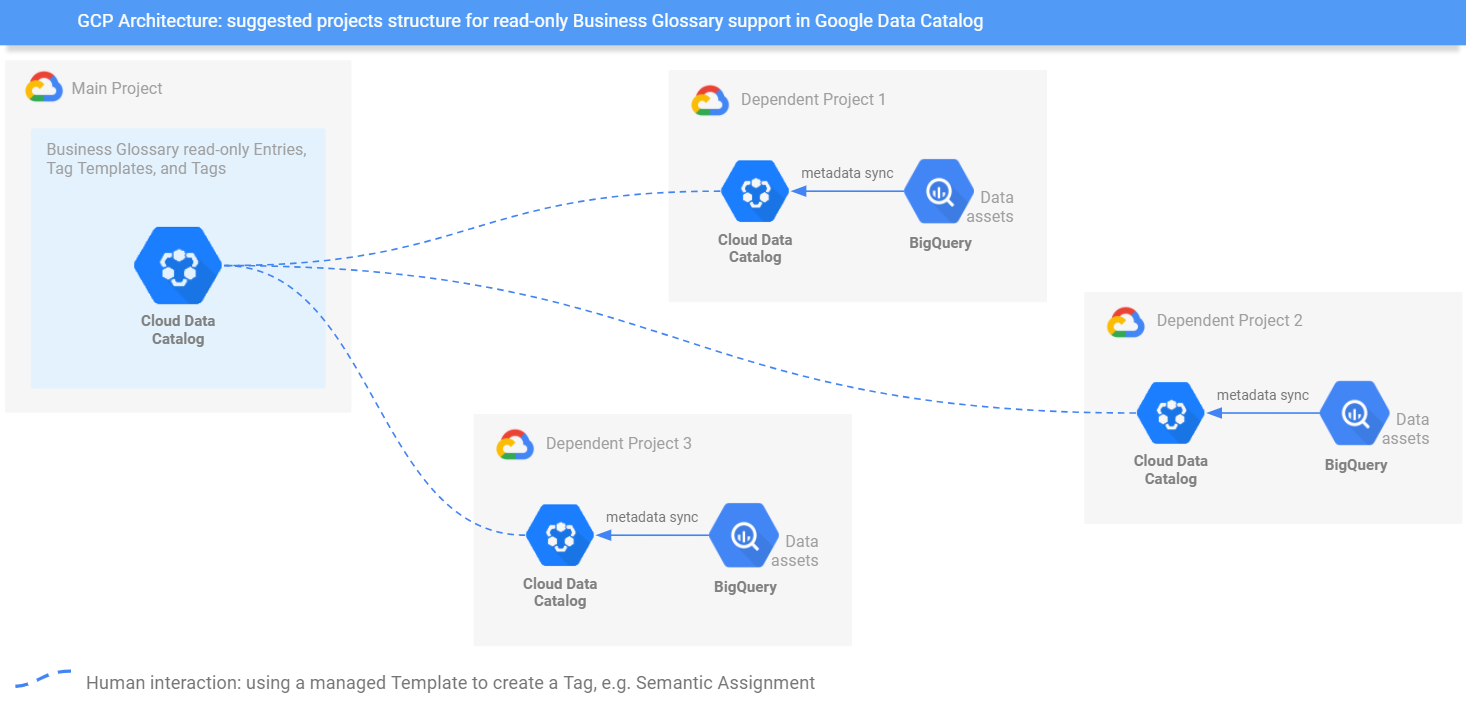 GCP Architecture: suggested projects structure for read-only Business Glossary support in Google Data Catalog