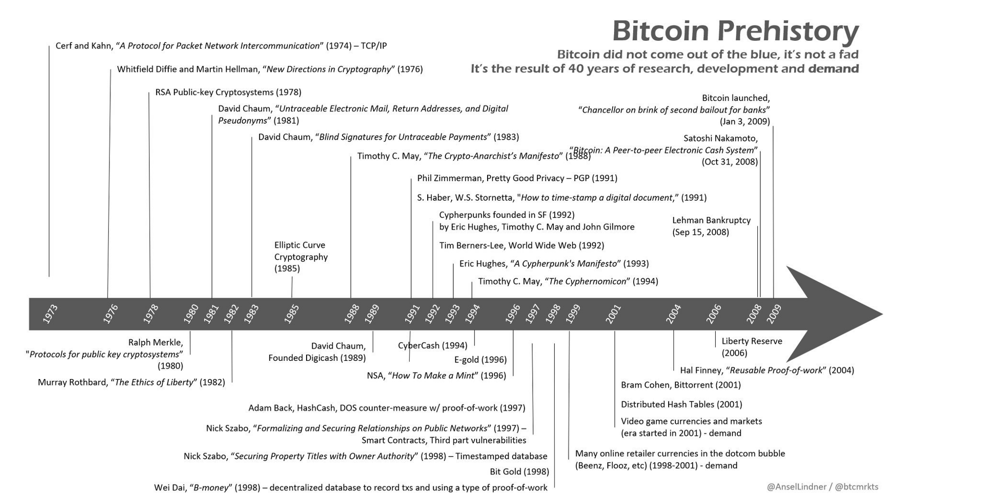 An infographic showing the forty years of research, development and demand underpinning bitcoin's invention