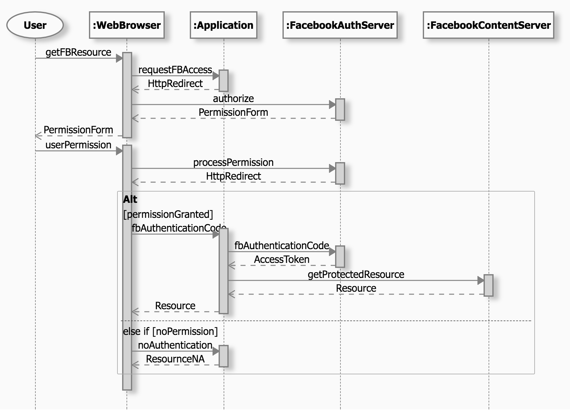 Zenuml Sequence Diagram Examples - Zenuml