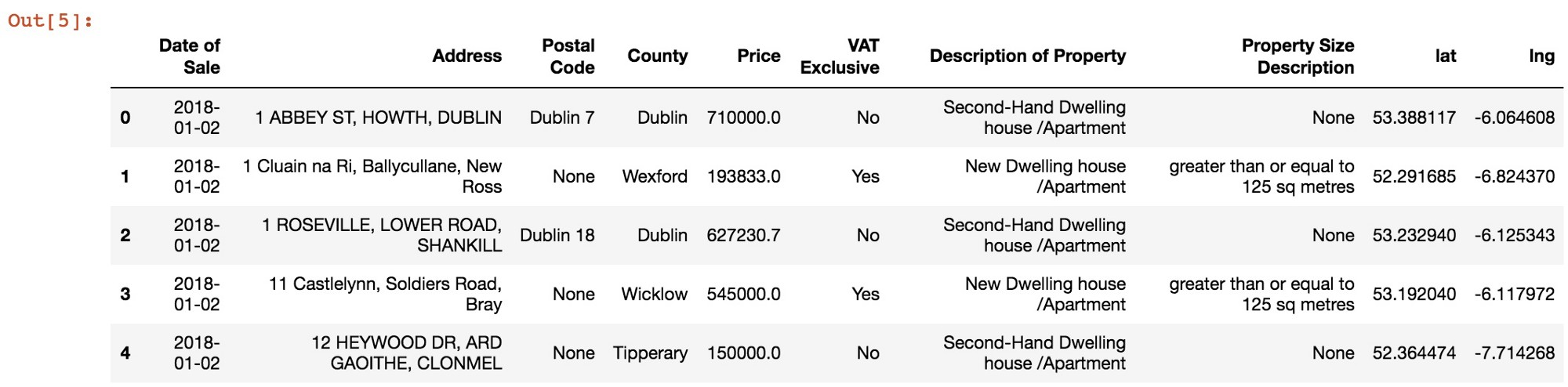 An Analysis of Property Prices in Ireland - Towards Data Science