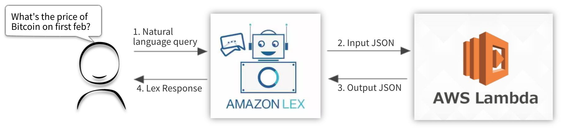 Quick Start — Develop a Chat Bot with AWS Lex + Lambda: Part 1