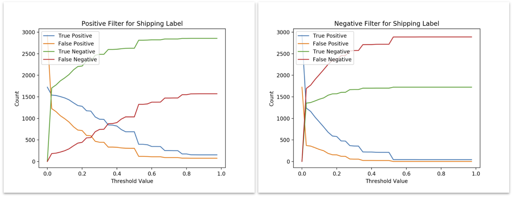 Using Natural Language Processing to Classify and Analyze User Feedback