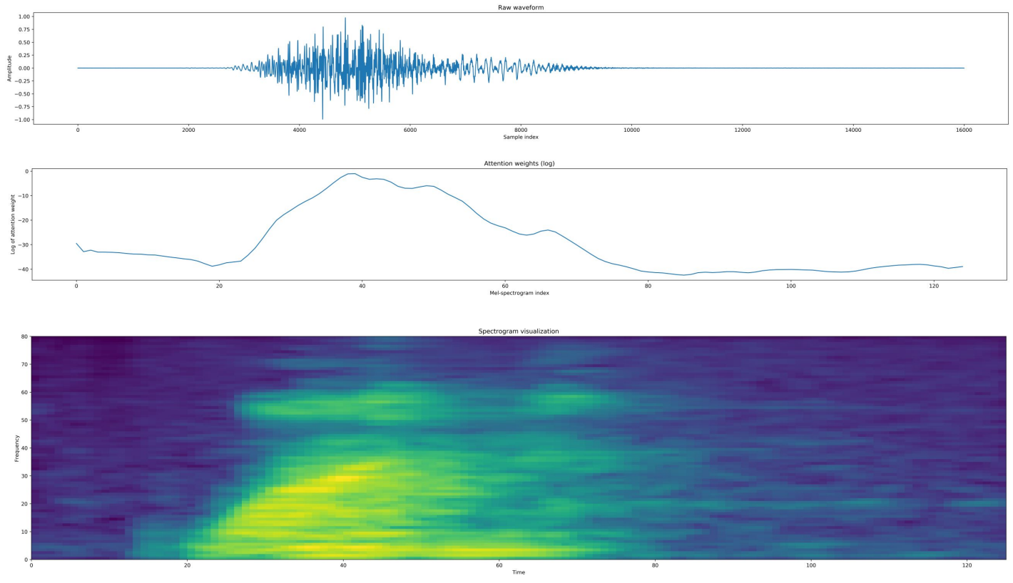 Recognizing Speech Commands Using Recurrent Neural Networks with