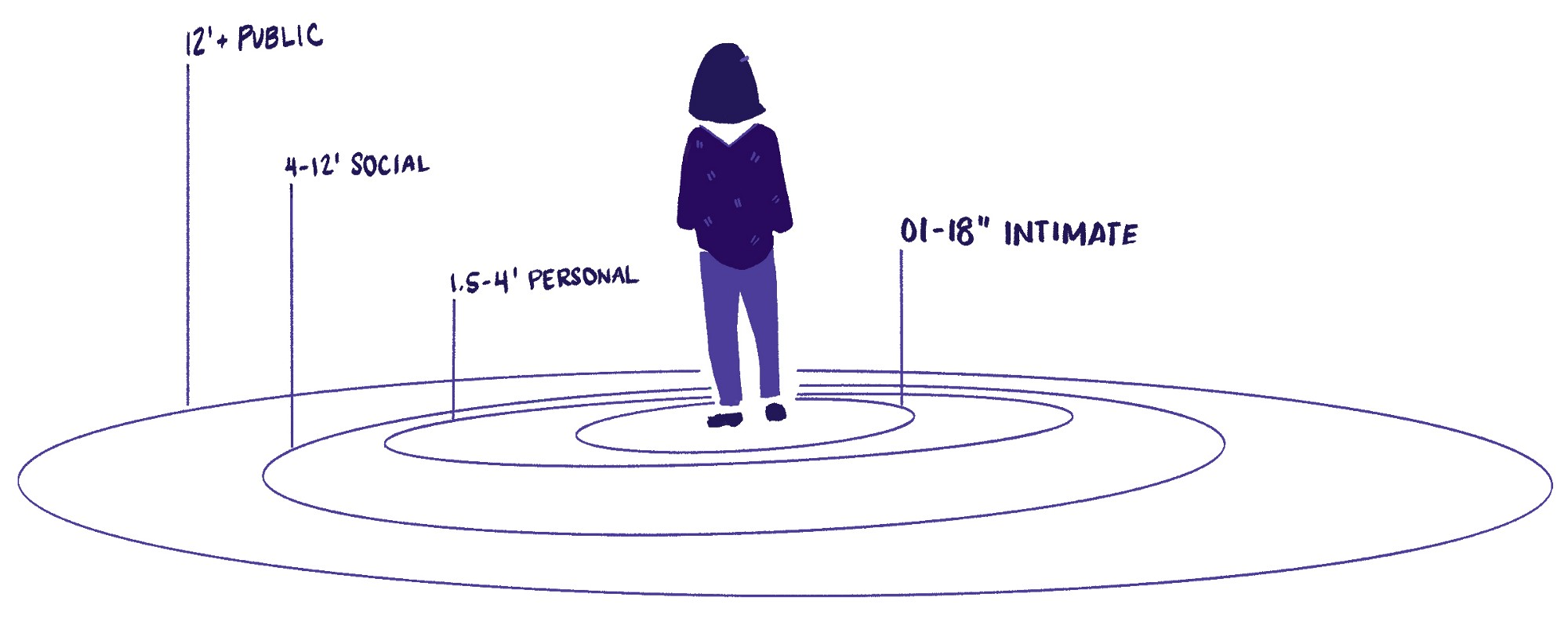 A woman stands in the center of four concentric circles labeled as widening zones of interpersonal space.