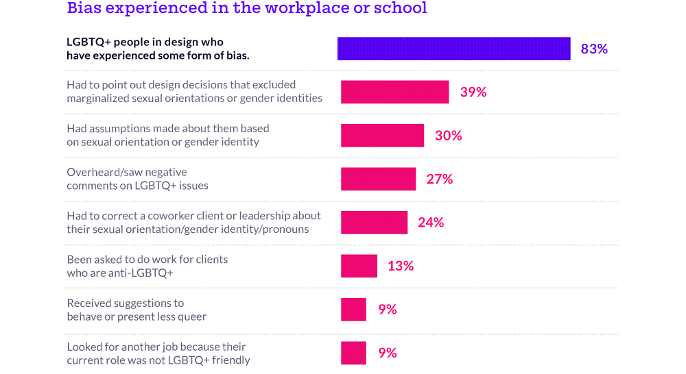 83% of respondents have experienced some kind of bias in design