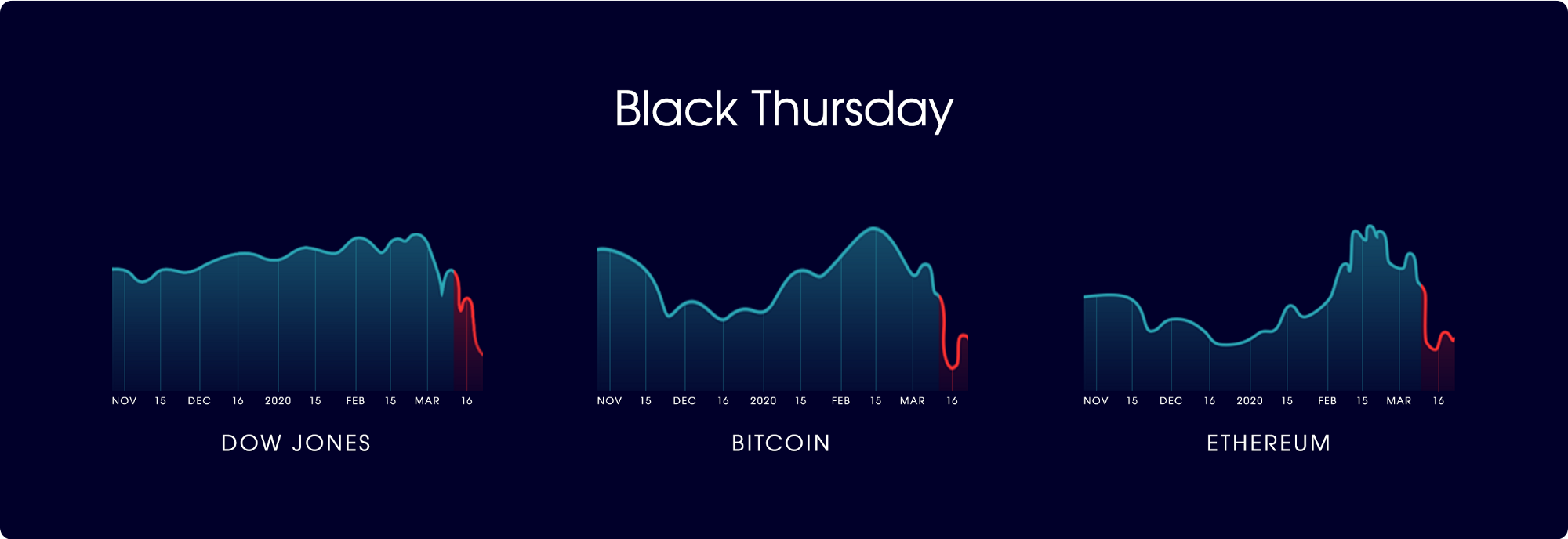 The Dow Jones, Bitcoin, and Ethereum charts after the price plummeted on Black Thursday.