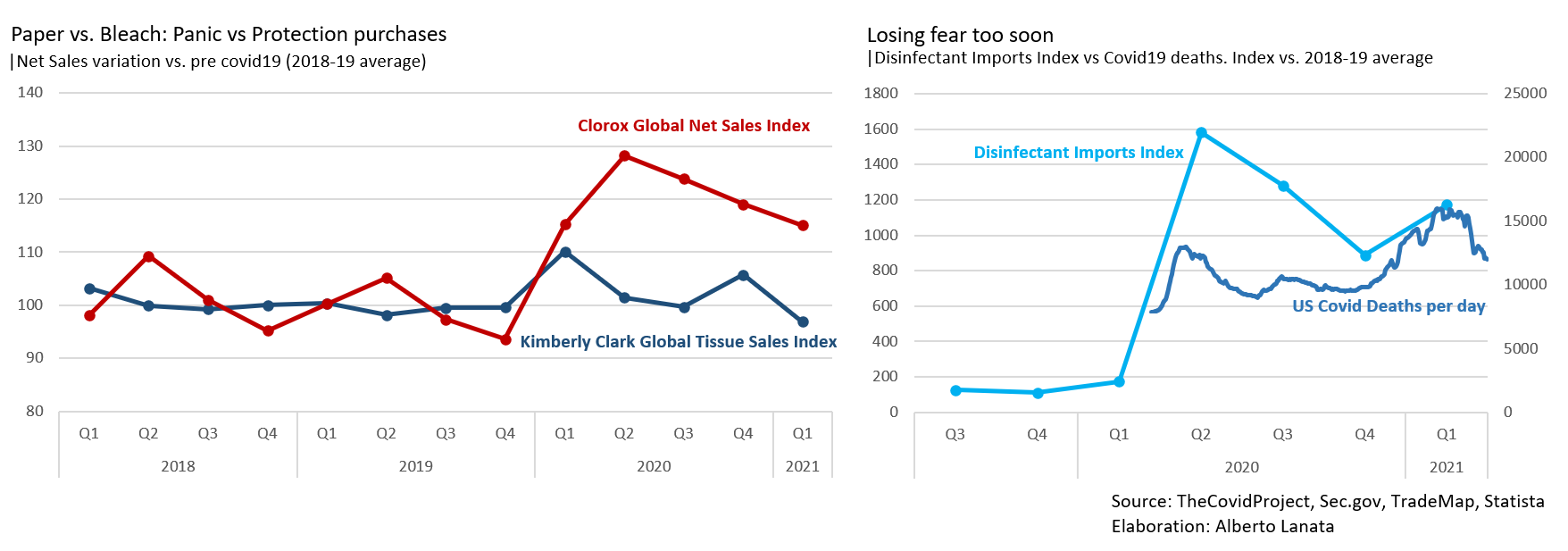 2 graphs showing how clorox, tissue, disinfectants and sanitizer sales are falling while covid deaths are increasing. The author describe a lack in preventive health measures