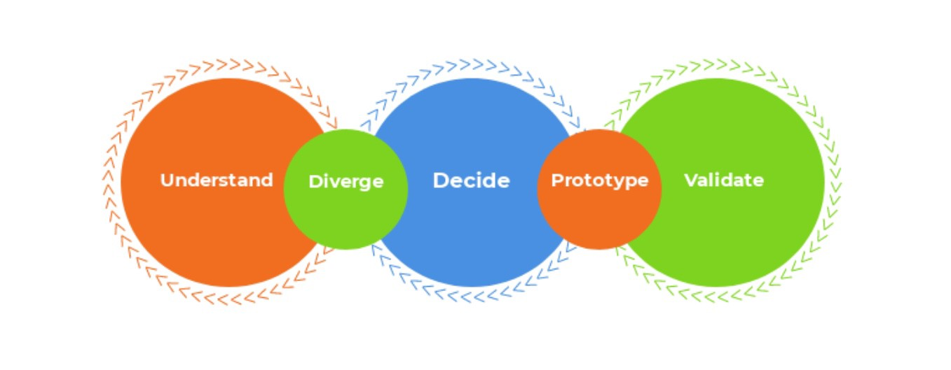 Google design thinking model of understand, diverge, decide, prototype and validate