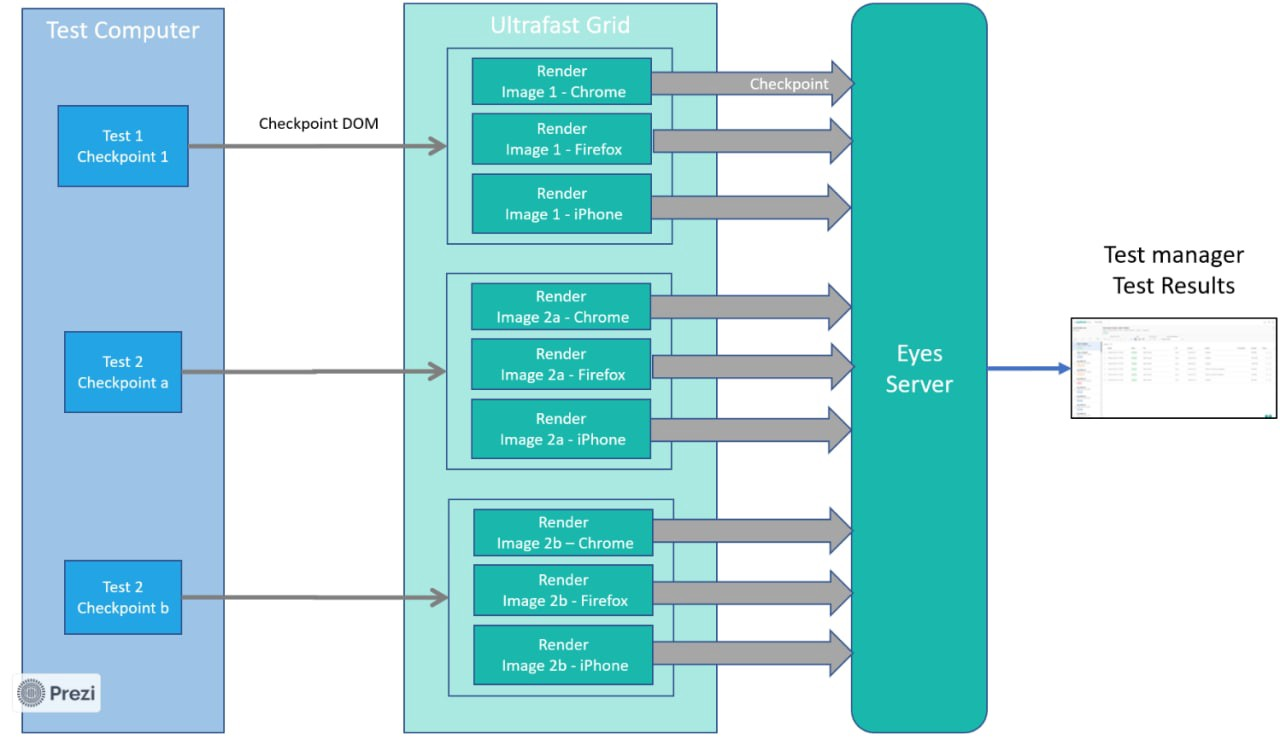 How parallel execution happens in ultra-fast grid