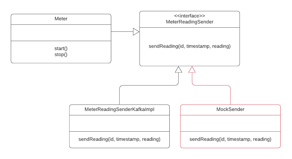 UML Diagram. Meter class has methods start() and stop() and attribute of MeterReadingSender, with two implementations.