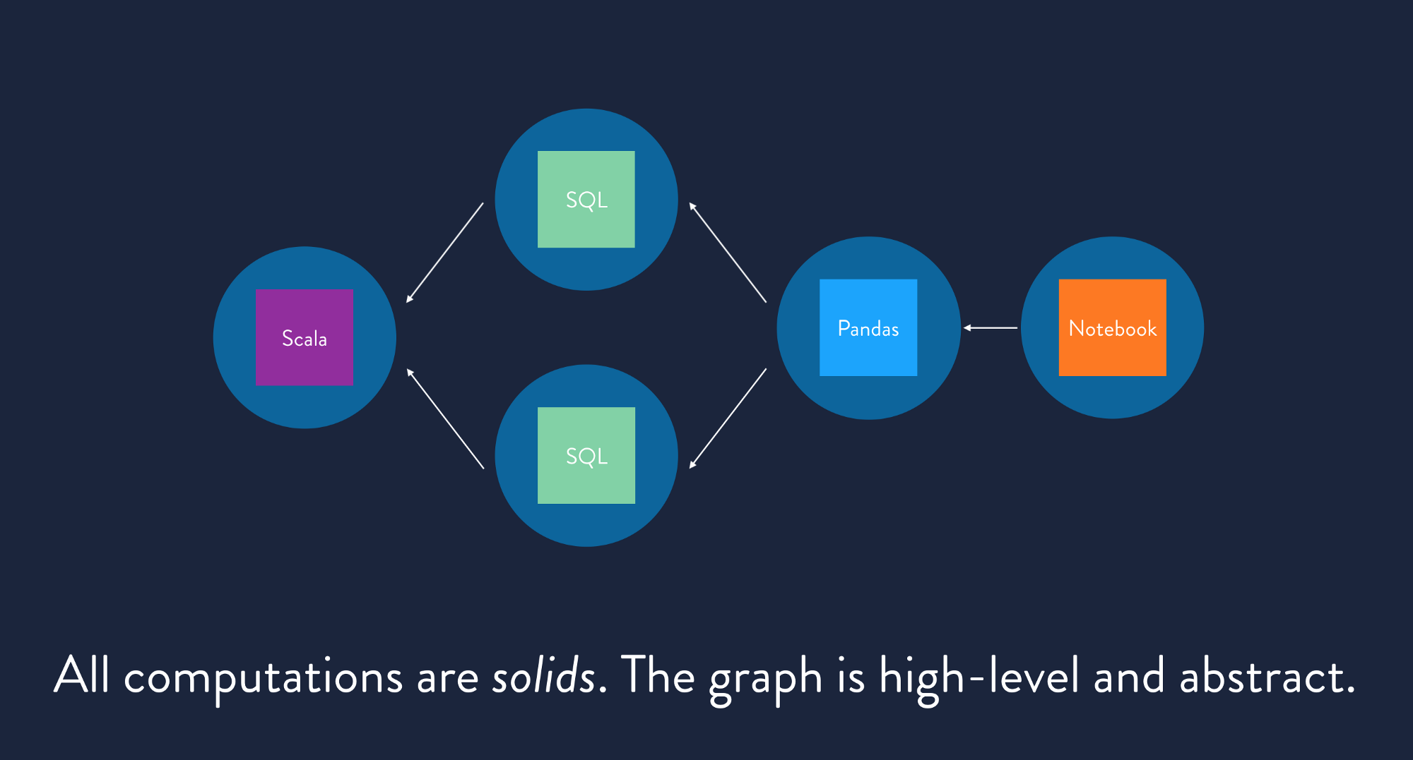 The circles in this graphic represent solids, our core abstraction for a functional computation.