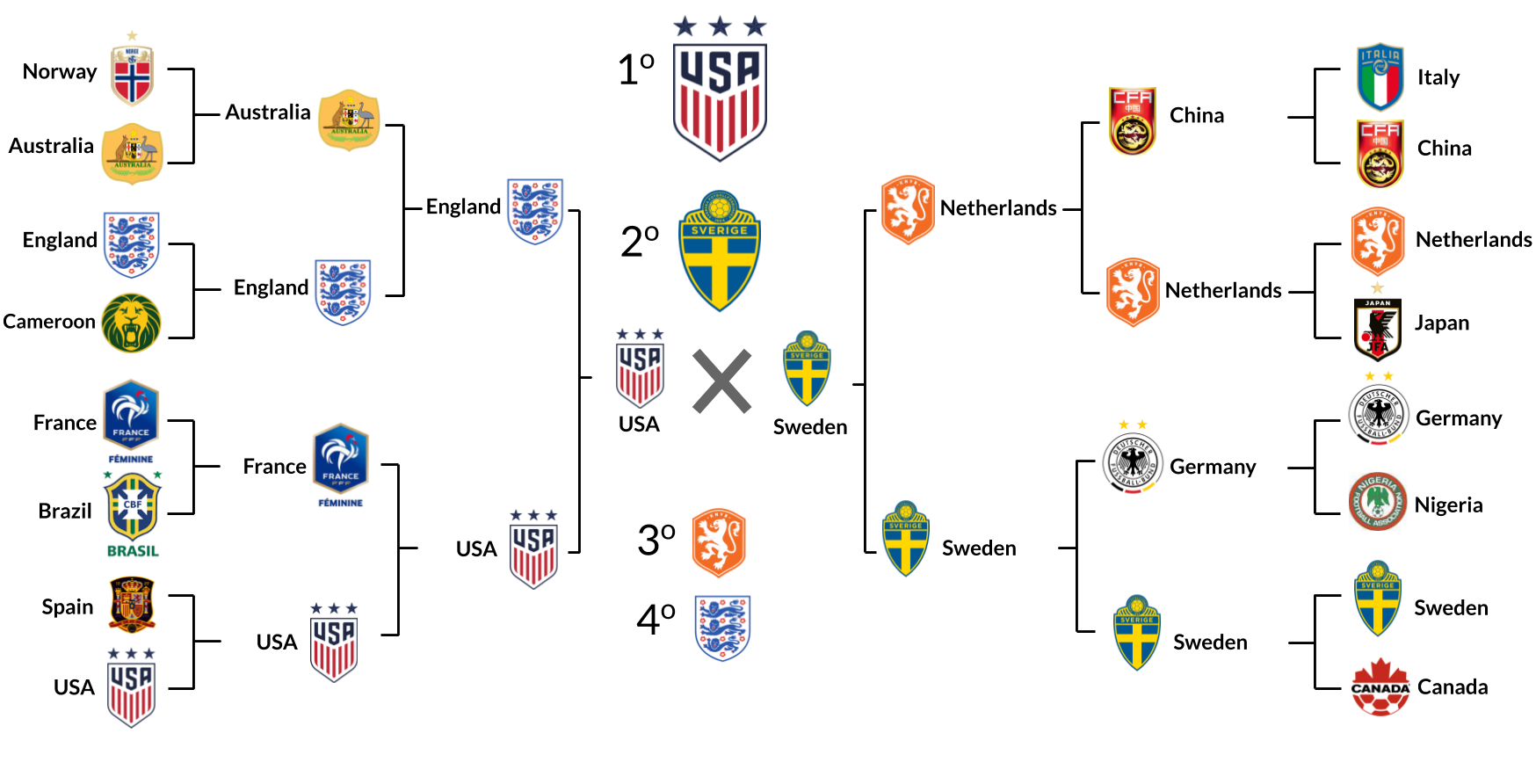 Predicting Women's World Cup - Living Data - Medium
