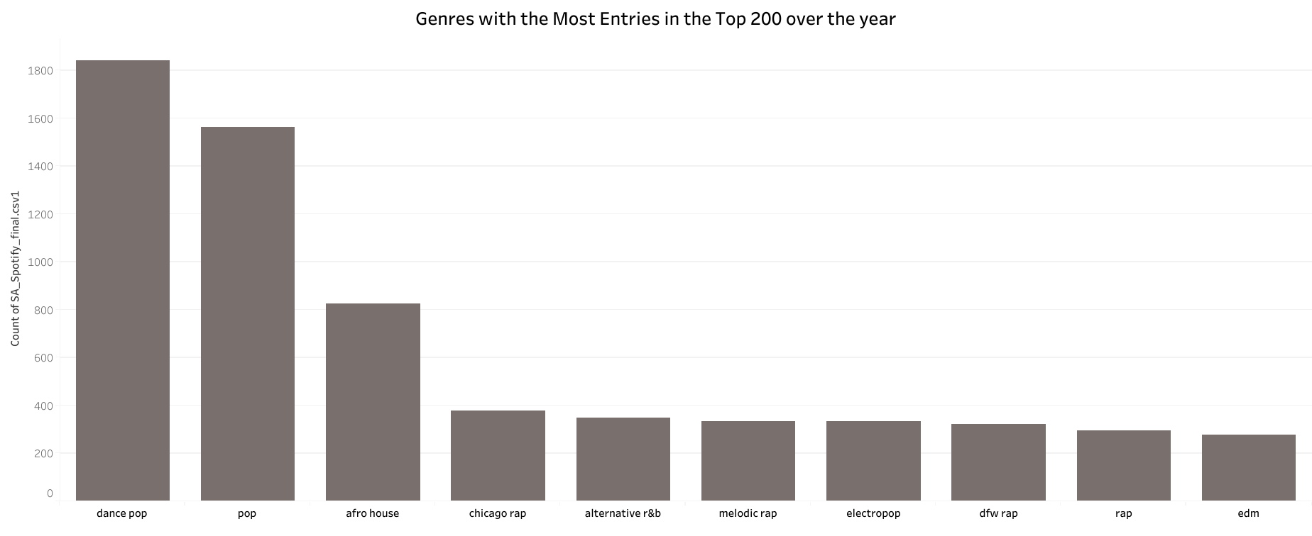 Genres with the most entries