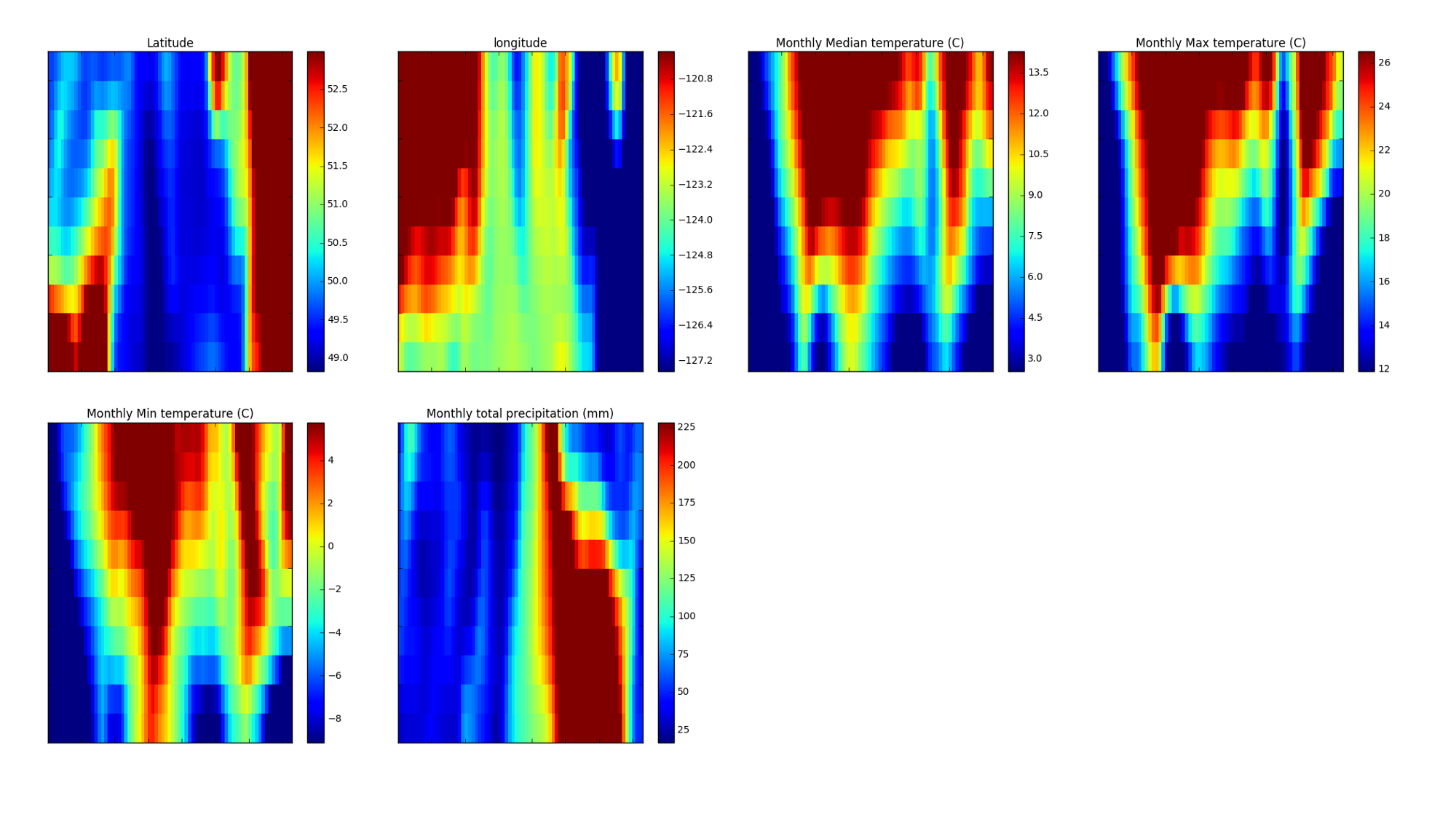 Analyzing Climate Patterns with Self-Organizing Maps (SOMs)