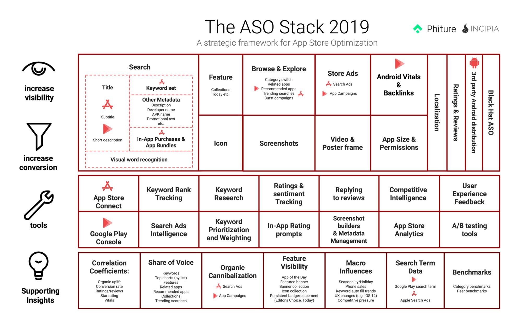 Introducing the ASO Stack 2019 - App Store Optimization Stack