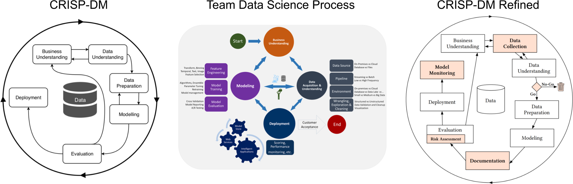 Three different machine learning life cycle models