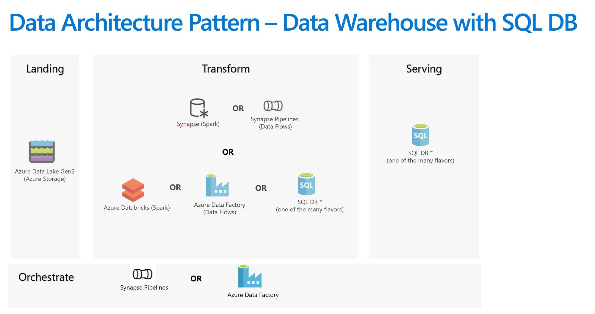 Data Lake or Data Warehouse or a Combination of Both — Choices in Azure and Azure Synapse