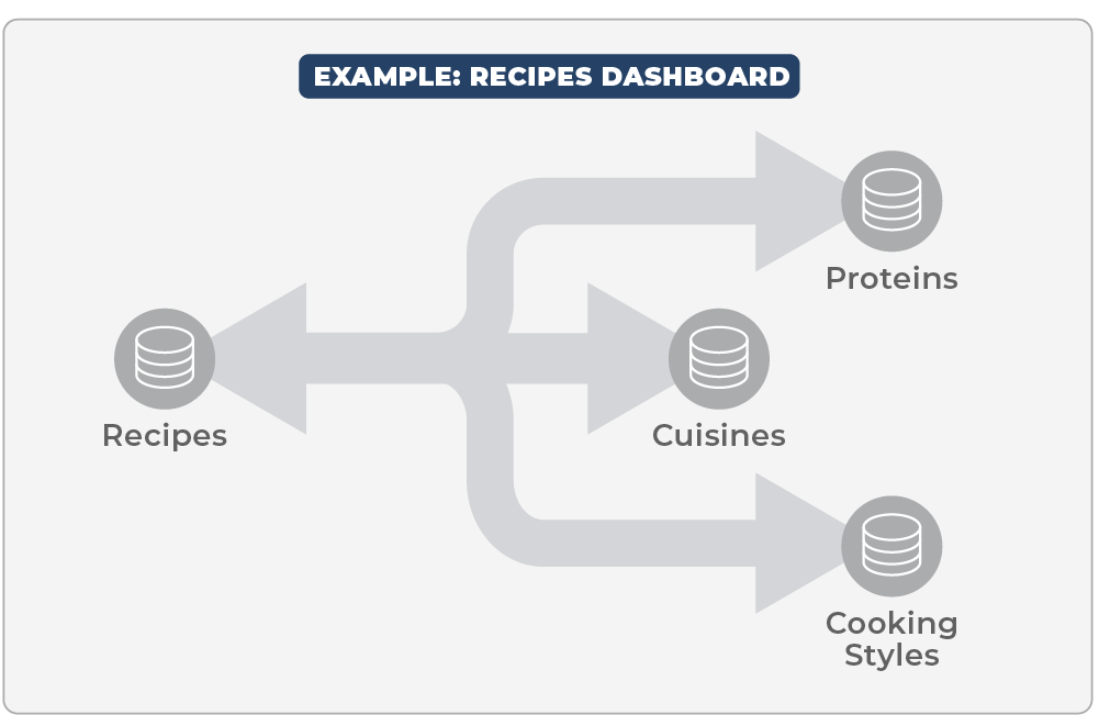 An example on how to structure a Recipes dashboard of databases in Notion