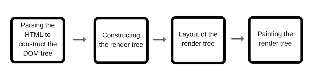 How JavaScript works: the rendering engine and tips to