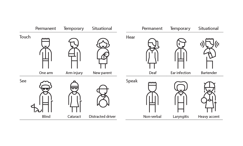 Microsoft persona spectrum of needs shows that across the senses, individuals often have changing needs.