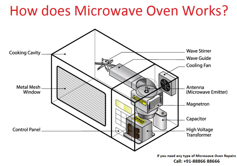 How Does Microwave Oven Works Microwave Oven Place A